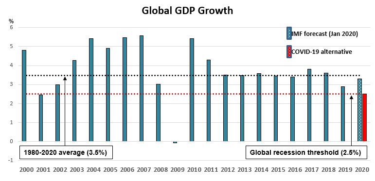 Slowdown: Slowing global growth adds to the challenges of central banks in responding to a new disease (Source: International Monetary Fund, World Economic Outlook, 2020)