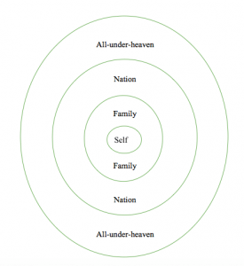 Figure 1: A Chinese Cosmology