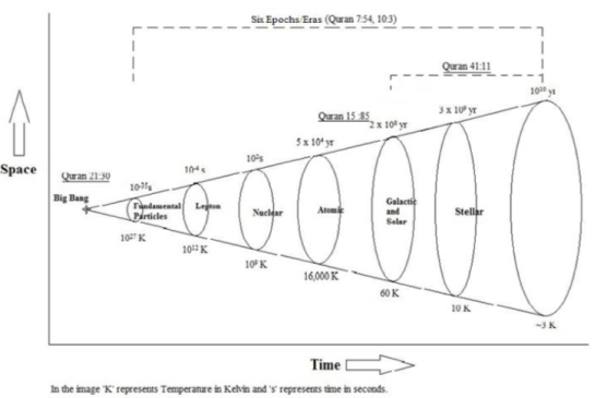 Figure 1. Brief description of six Epochs/Eras/Stages that evolved with time in the formation of universe