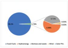 Figure 2: Energy production by sources in Azerbaijan for 2018. Data source: The State Statistical Committee, 2019