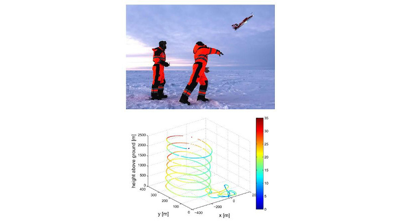 Sounding observations using UAVs in the Southern Ocean: (a) launch of a UAV mission; (b) example of a typical flight pattern of the UAV. The colors indicate the ground speed of the aircraft given in m s?1. CREDIT Qizhen Sun