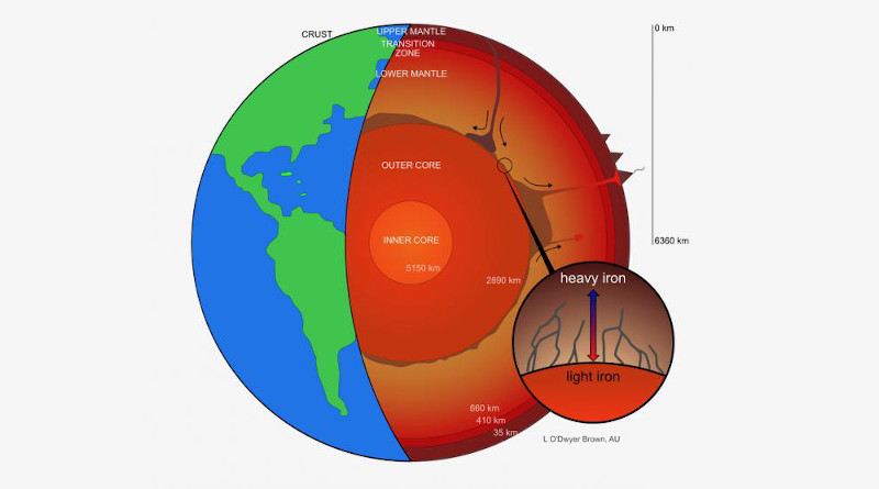 Earth's molten core may be leaking iron, according to researchers at UC Davis and Aarhus University, Denmark. The new study suggests heavier iron isotopes migrate toward lower temperatures -- and into the mantle -- while lighter iron isotopes circulate back down into the core. This effect could cause core material infiltrating the lowermost mantle to be enriched in heavy iron isotopes. CREDIT L. O'Dwyer Brown, Aarhus University