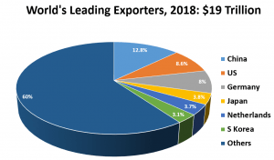 Slowdown: International trade growth was already slowing when the COVID-19 pandemic hit, triggering protectionist instincts and hoarding of US dollars (Source: Visual Capitalist)