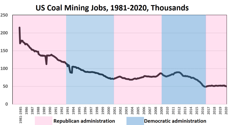 Writing on the wall: Coal mining jobs have declined steadily through Republican and Democratic presidencies since 1980; despite President Trump's support, coal mining jobs are down since the start of his presidency (Source: Federal Reserve)