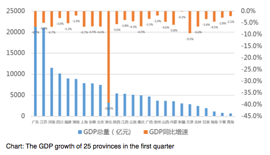 In the first quarter this year, China's real GDP fell by 6.8% year on year due to Covid-19, the first quarterly GDP decline in 40 years. Judging from the current situation in each region, except for Zhejiang, Hebei, Shandong, Heilongjiang, Liaoning, and Tibet, 25 provinces across the country have released GDP-related data for the first quarter of this year. The negative GDP growth in these 25 provinces indicates that COVID-19 has exerted different influence on the whole country.  From the perspective of growth rate, the most affected by the pandemic is the worst-hit area of Covid-19, Hubei province, where the economic downturn is the most severe. In the first quarter, the GDP of Hubei province fell by 39.2% year-on-year to RMB 637.935 billion, of which fixed asset investment fell by 82.8%; the total retail sales of consumer goods was RMB 293.943 billion, down 44.9% year-on-year; industrial enterprises above designated size, foreign trade, and the other main industries have suffered significant contraction, thus making the province the most economically shrinking province in the country.    Chart: The GDP growth of 25 provinces in the first quarter  Tianjin's economic growth is also at the bottom of the ranking, where GDP fell 9.5% in the first quarter from a year earlier. Judging from last year's situation, Tianjin's GDP growth in 2019 was only 4.8%, and the impact of the pandemic has accelerated the slowdown of economic growth in Tianjin. Among them, the added value of the primary industry was RMB 2.344 billion, down 11.5% year on year. The added value of the secondary industry was RMB 85.292 billion, down 17.7% year on year. The added value of the tertiary industry was RMB 19.799 billion, down 4.9% year on year. It shows that the industrial sector in Tianjin is greatly affected by the pandemic, and the production shutdown and supply chain disruption during the pandemic has a great impact. On the other hand, industries in Shanghai and Guangdong were the most affect