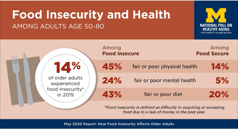 Key findings of the National Poll on Healthy Aging report on food insecurity among adults aged 50 to 80. CREDIT: University of Michigan