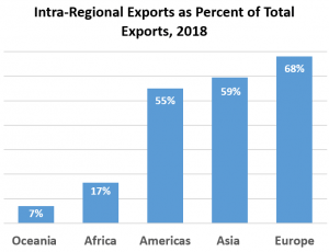 Room to grow: Intra-regional trade increases knowledge transfer and value creation (Source: Brookings and UN Conference on Trade and Development)