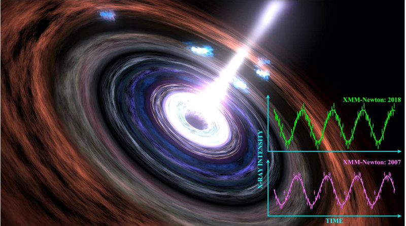 A black hole including the heartbeat signal observed in 2007 and 2018. CREDIT: Dr Chichuan Jin, of the National Astronomical Observatories, Chinese Academy of Sciences and NASA/Goddard Space Flight Center Conceptual Image Lab.