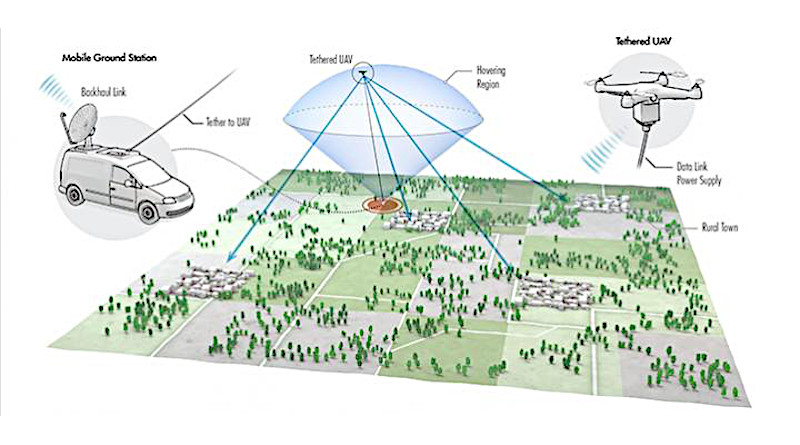 KAUST researchers have modeled the use of tethered unmanned aerial vehicles (TUAVs) to provide cellular network coverage in both urban and rural areas. CREDIT: © 2020 KAUST; Xavier Pita