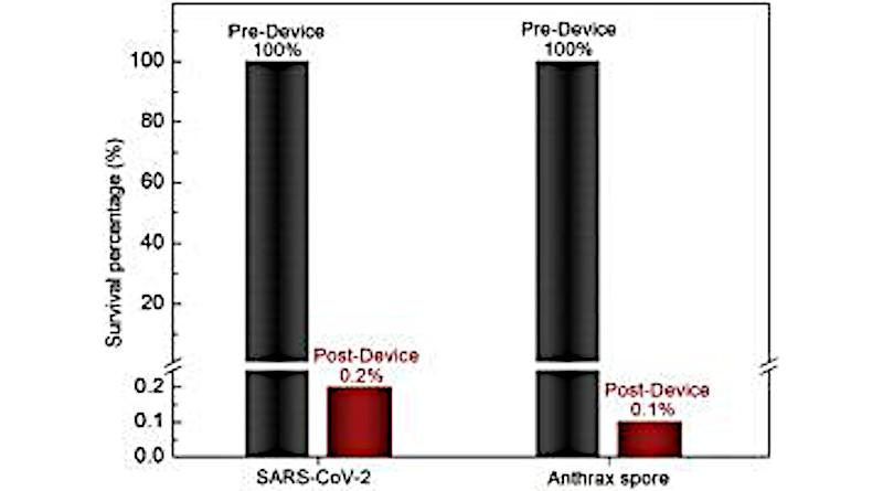 Performance of prototype device on aerosolized SARS-CoV-2 and Bacillus anthracis. CREDIT: University of Houston