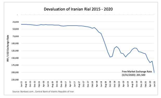 Devaluation of Iranian Rial