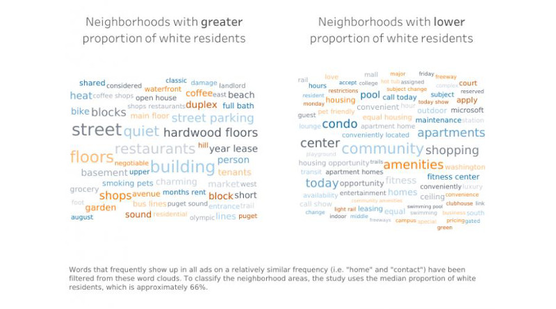 These word clouds show how certain terms dominate Seattle-area rental ads, based on neighborhood. CREDIT: Rebecca Gourley/University of Washington