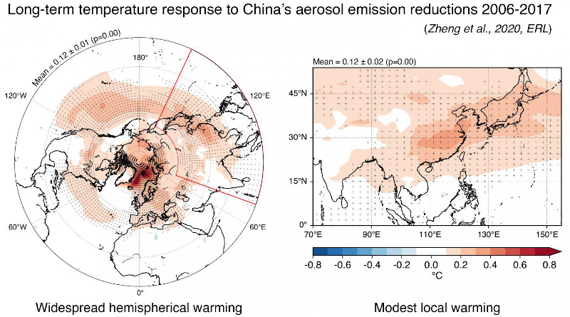 The researchers' models indicate that China's efforts to combat aerosol pollution between 2006 and 2017 resulted in modest local warming and more widespread warming throughout the northern latitudes. CREDIT: Yixuan Zheng, Ken Caldeira, Dan Tong,Steven Davis, and Qiang Zhang.