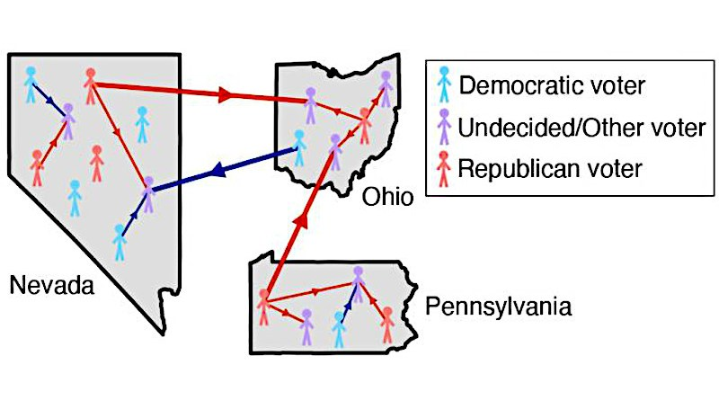 Voters can interact both within and between states, thus potentially influencing each other's political opinions. CREDIT: Figure courtesy of Alexandria Volkening, Daniel F. Linder, Mason A. Porter, and Grzegorz A. Rempala.