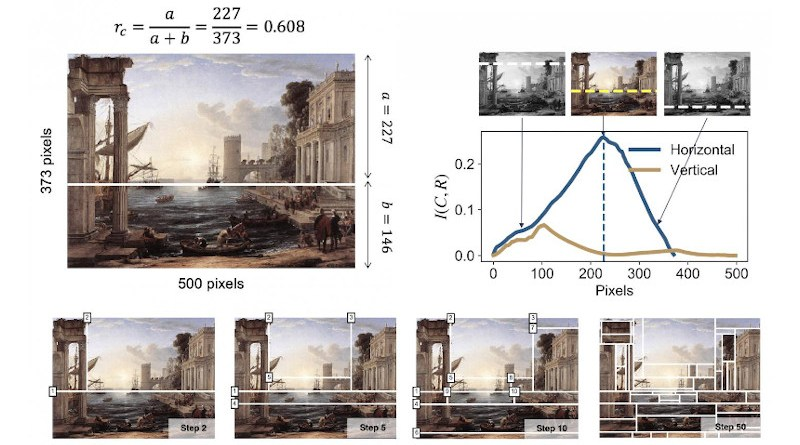 The algorithm progressively dissects the painting based on the amount of information in each subsequent partition. CREDIT: Professor Hawoong Jeong, KAIST