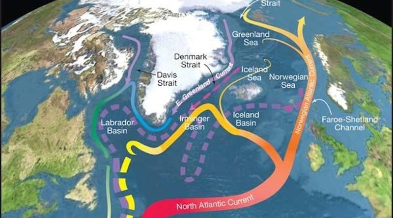 A system of currents known as the Atlantic Meridional Overturning Circulation carries warm water into the North Atlantic. It could be disturbed if CO2 and aerosols are not simultaneously cut. CREDIT: R. Curry, Woods Hole Oceanographic Institution/Science/USGCRP