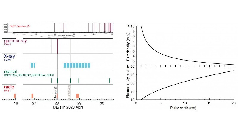 Left: Time stamp of multi-band observations of SGR J1935+2154. Right: The detection threshold of FAST. CREDIT: NAOC