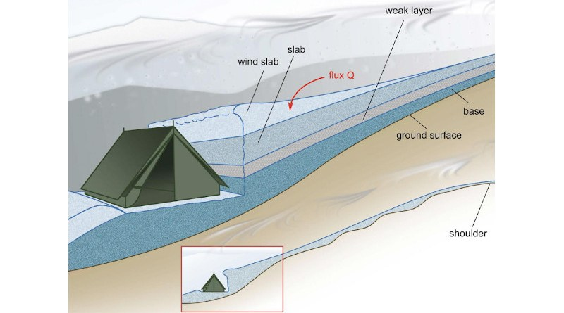 Configuration of the Dyatlov group's tent installed on a flat surface after making a cut in the slope below a small shoulder. CREDIT Gaume/Puzrin