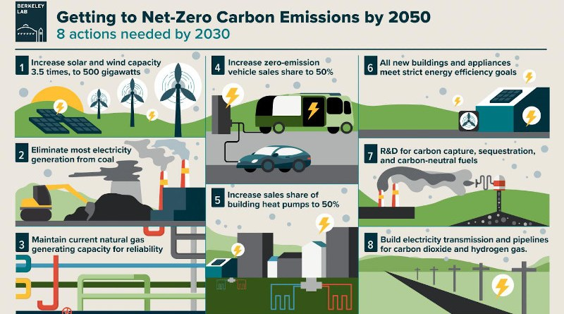 Regardless of the pathway we take to become carbon neutral by 2050, the actions needed in the next 10 years are the same. CREDIT Jenny Nuss/Berkeley Lab)