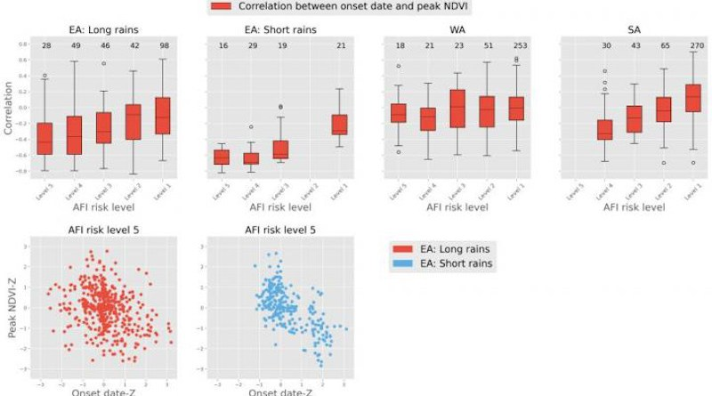 Whisker plots describing the variability of correlation between timing of onset of the rainy season (onset date) and peak NDVI (indicator of drought) in the following months for East, West, and Southern Africa based on Acute Food Insecurity (AFI) risks (Table 1). Bottom: Scatter plots of standardized anomaly of onset date timing and peak NDVI for the AU2s with the highest AFI risks. *The number on the top of box-whisker plots indicate the number of AU2 in each of the corresponding bins. AFI risk level 1 indicates lowest risk of food insecurity and level 5 indicates highest risk, further explanation for AFI risk level can be found in Table 1. CREDIT Shukla et al, PLOS ONE 2021 (CC-BY 4.0, https://creativecommons.org/licenses/by/4.0/)