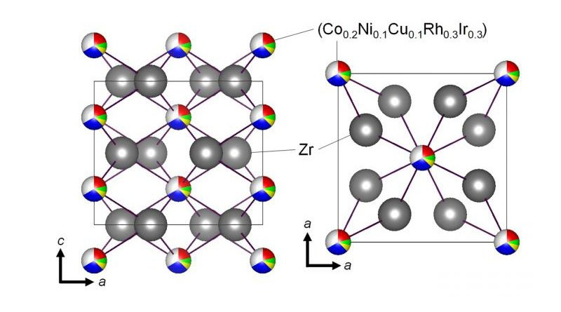Schematic of the CuAl2-type crystal structure of the newly created superconducting Co0.2Ni0.1Cu0.1Rh0.3Ir0.3Zr2 compound, with an HEA-type Tr site. CREDIT Tokyo Metropolitan University