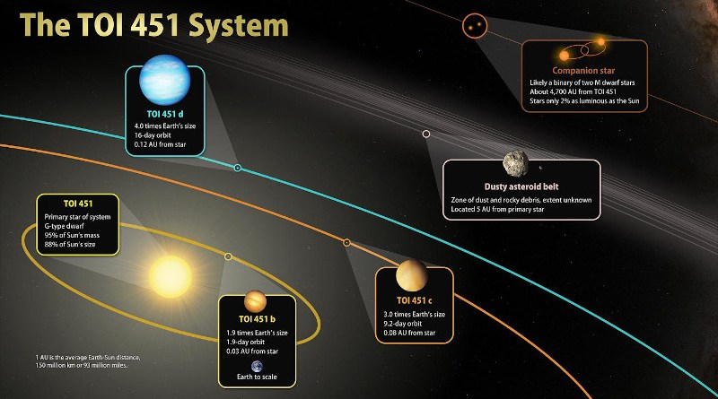 The newly discovered TOI 451 planetary system features three planets orbiting the same sun. CREDIT Illustration courtesy of NASA/Goddard Space Flight Center
