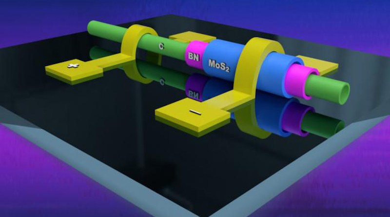Image of a heterotube diode: This device contains a MoS2 semiconductor shell (blue), over the insulator hBN shell (purple), over the carbon nanotube core (green) of the heteronanotube covered with gold electrodes (yellow). CREDIT ELIZABETH FLORES-GOMEZ MURRAY/ PENN STATE