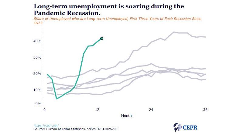 unemployment cepr