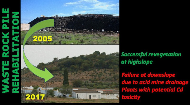 Recovery from mining activities in the town of Tharsis (Huelva)