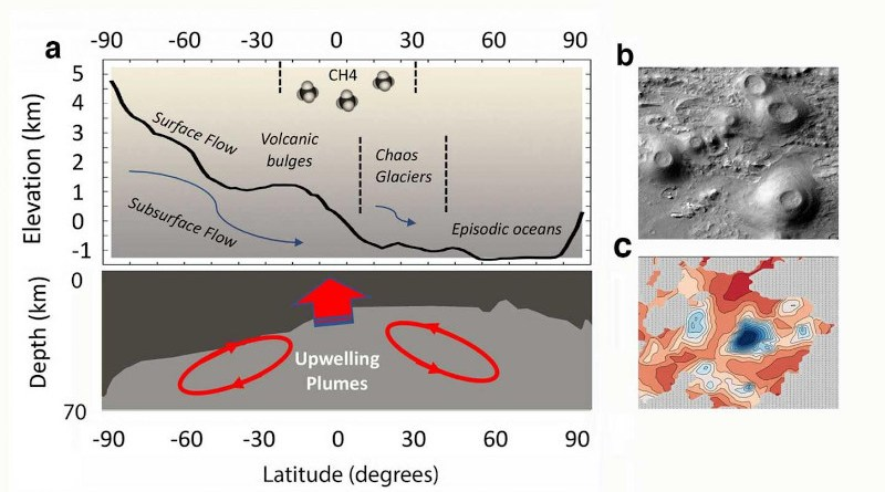 FIGURE 1: Mars Biosphere Engine. a, The zonally averaged Mars elevation from MOLA8 shows how the formation of the planetary crustal dichotomy has driven hydrology and energy flux throughout geological times, creating both conditions for an origin of life, the formation of habitats, and dispersal pathways. While conditions do not allow sustained surface water in the present day, recent volcanic activity and subsurface water reservoirs may maintain habitats and dispersal pathways for an extant biosphere. The origin(s) of methane emissions remain enigmatic, their spatial distribution overlapping with areas of magma and water/ice accumulations at the highland/lowlands boundary. b, Young volcanoes in Coprates Chasma, Valles Marineris estimated to be 200-400 million years old by Brož et al. (2017). c, Regions of subglacial water (blue) detected at the base of the south polar layered deposits by the Mars Advanced Radar for Subsurface and Ionosphere Sounding (MARSIS) instrument. ). CREDIT Credit Image: (b) NASA-JPL/MRO-University of Arizona (c) Lauro et al., (2020)