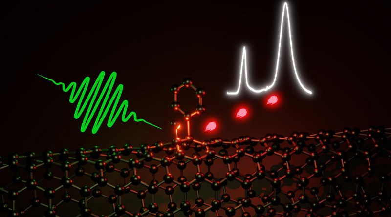 The optical properties of carbon nanotubes, which consist of a rolled-up hexagonal lattice of sp2 carbon atoms, can be improved through defects. A new reaction pathway enables the selective creation of optically active sp3 defects. These can emit single photons in the near-infrared even at room temperature. CREDIT Simon Settele (Heidelberg)
