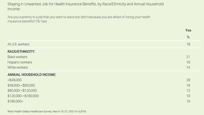 Fear Of Losing Health Insurance Keeps 1 In 6 Workers In Their Jobs