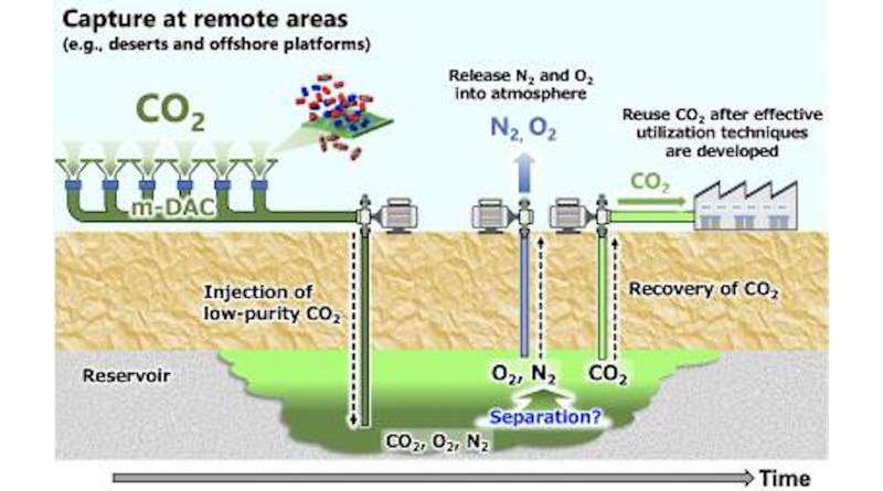 Schematic image of low-purity CO2 storage with the membrane-based Direct Air Capture (DAC). CREDIT Takeshi Tsuji