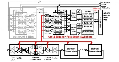 Large volume SRAM and lookup table are used for supporting 256 beam settings. The mechanism supports fast switching in transmit (TX) and receive (RX) mode with direct external TX/RX enable pins. CREDIT 2021 Symposia on VLSI Technology and Circuits