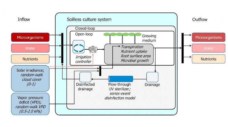 The integrated model description. CREDIT Korea Institute of Science and Technology(KIST)