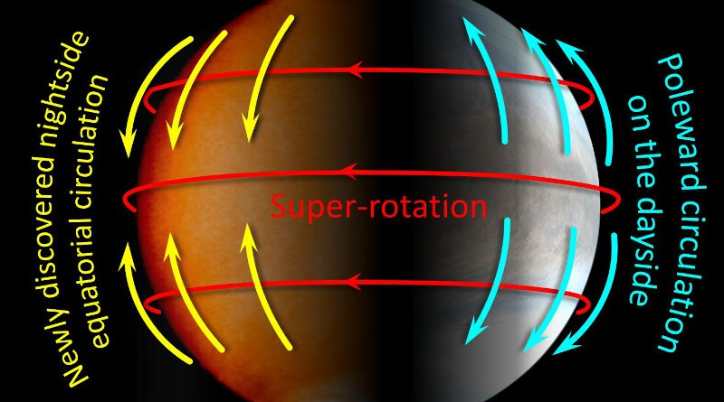 The three main weather patterns on Venus. Researchers think the dayside poleward circulation and newly discovered nightside equatorial circulation may fuel the planetwide super-rotation that dominates the surface of Venus. CREDIT © 2021 JAXA/Imamura et al.