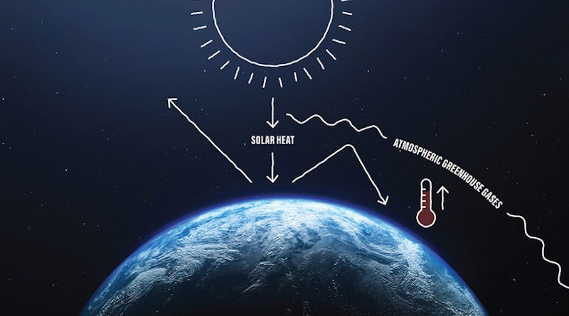 Greenhouse gases in our atmosphere act like a blanket trapping heat from the Sun. This causes global temperatures to rise as the amount of greenhouse gases increases. CREDIT: NASA/Jesse Kirsch