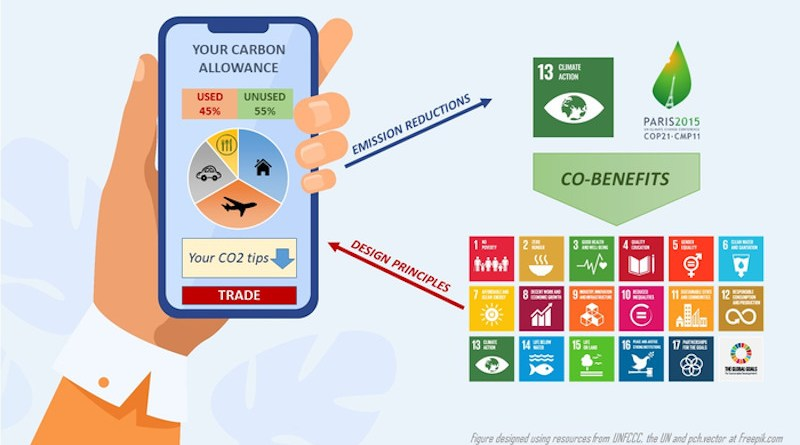 Personal carbon allowances provide individuals with meaningful choices that link their actions with global carbon goals. CREDIT: Francesco Fuso Nerini