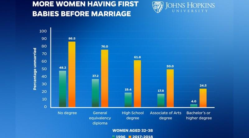 More Women Having 1st Babies Before Marriage CREDIT: Johns Hopkins University