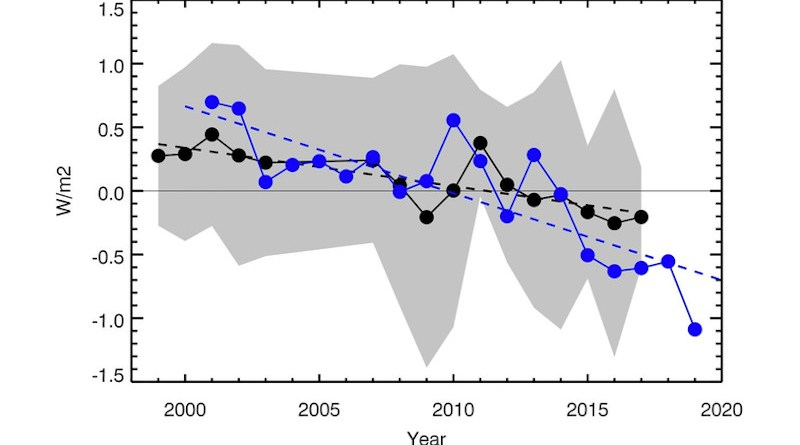 Earthshine annual mean albedo 1998–2017 expressed as watts per square meter (W/m2). The CERES annual albedo 2001–2019, also expressed in W/m2, are shown in blue. A best fit line to the CERES data (2001–2019) is shown with a blue dashed line. Average error bars for CERES measurements are of the order of 0.2 W/m2. CREDIT: Goode et al. (2021), Geophysical Research Letters