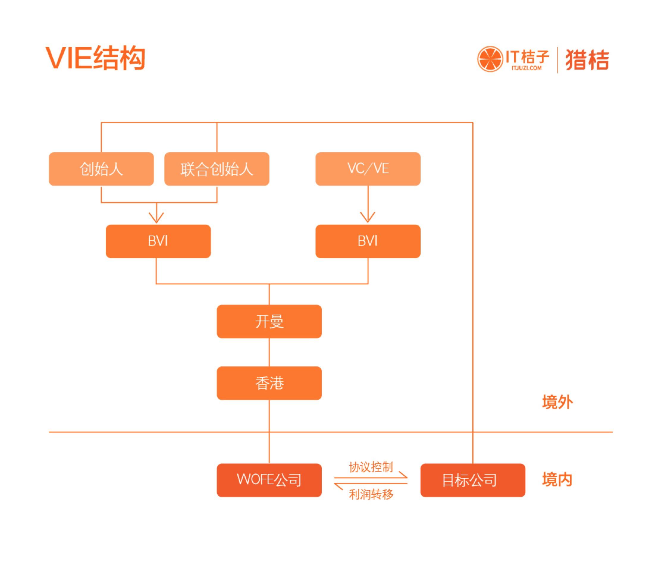 VIE 股權結構模式及BAT股權架構分析-Ai Eureka Moment