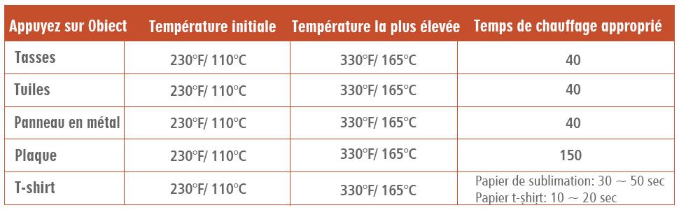 Tableau des températures pour la presse à chaud AONESY