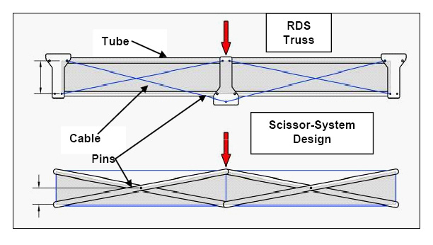 truss style diagram wiring 2 pin flasher unit blog unlike the scissor systems applied loads to rds are resolved compression tension forces in members providing high structural performance with a
