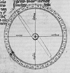 Dessin de boussole du 13e siècle