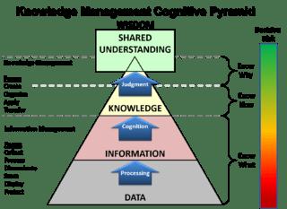 je recherche des documents sociologiques concernant le knowledge management