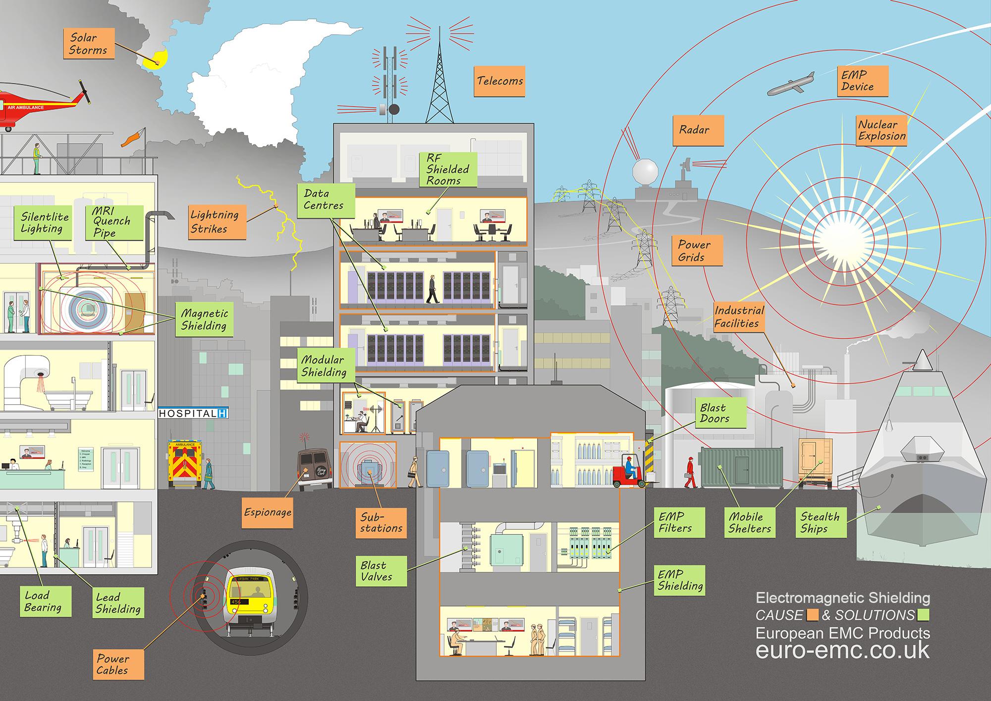 hight resolution of emc emp shielding electromagnetic diagram european emc products
