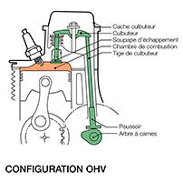 technologie ohv des moteurs essence