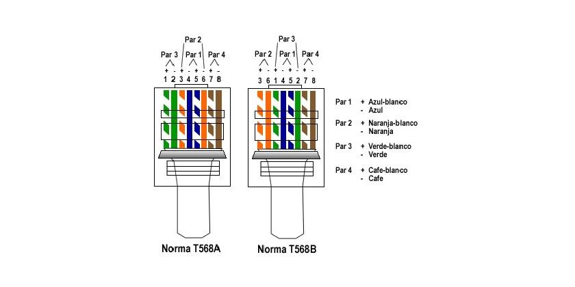 Norma EIA TIA 568 y Power over Ethernet