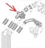 Turbo actuators and solenoids