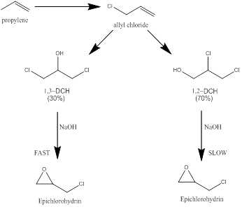 Dehydroclorination of chlorohydrins to epichlorohydrin